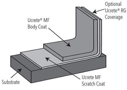 Ucrete MF System Design