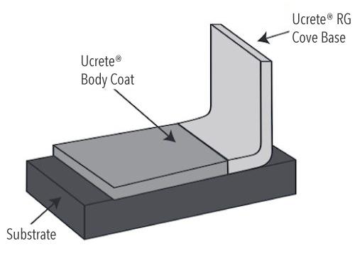 Ucrete RG WR System Design